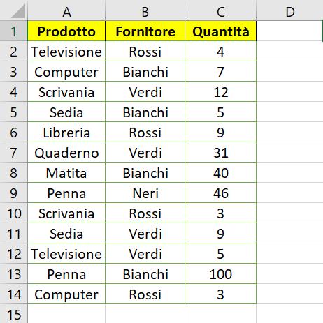 Tabella iniziale su cui implementare la tabella pivot